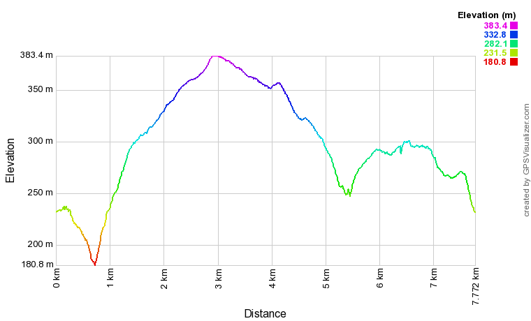 Ilkley Moor Cow and Calf and the Twelve Apostles Elevation Profile