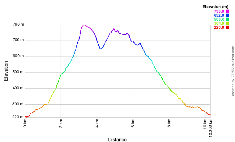 Old Man of Coniston Elevation Profile